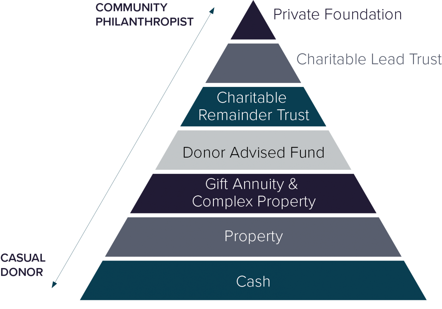 Charitable trusts may also help these individuals balance securing their charitable legacy with meeting their family wealth aspirations.
