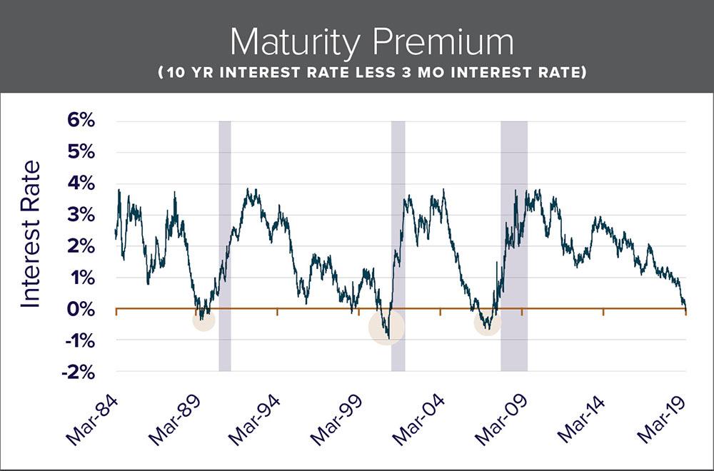 Maturity Premium